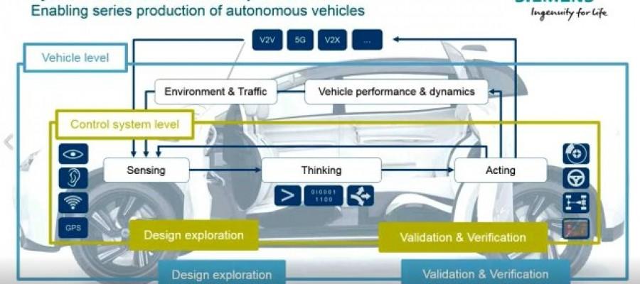 Diseño y desarrollo de vehículos sin conductor con Siemens Industry Software