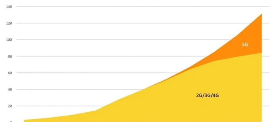 Qué es el 5G y cómo cambiará la industria