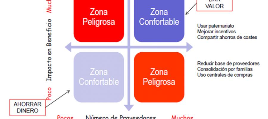 Plataformas B2B y la gestión de compras.